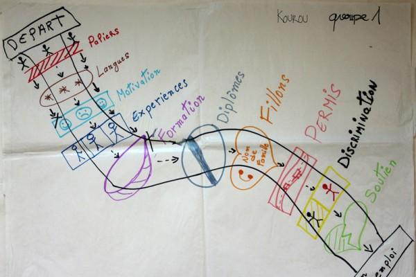 Atelier de travail sur l'emploi à Kourou dans le cadre de la Démarche Jeunesse